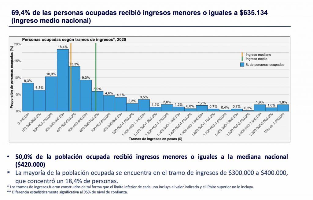 ingreso chilenos gráficos