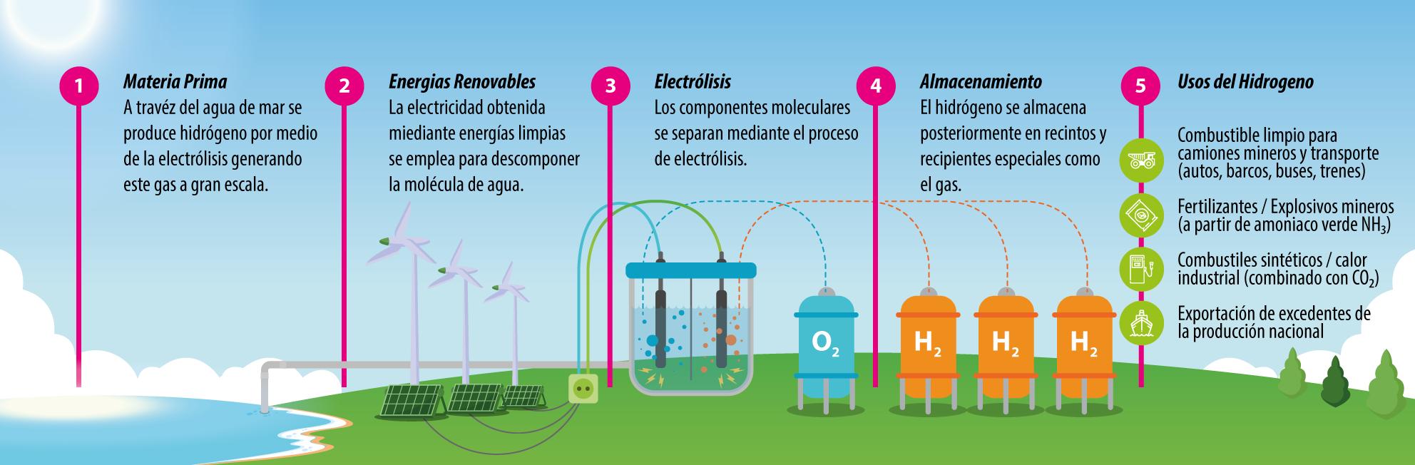 hidrógeno verde infografía